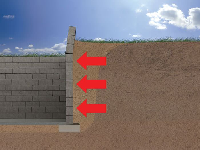 Manville Ilration Of Soil Pressure On A Foundation Wall
